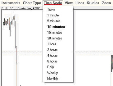 Chart Time Scales - Easy Forex Australia